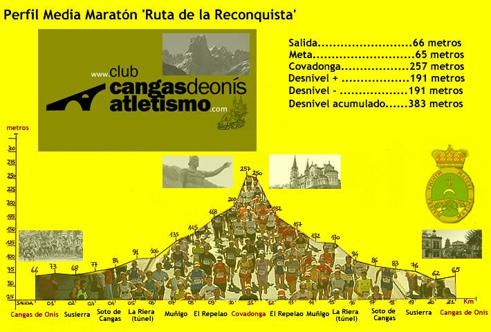 "XXIV Media Maratón ""Ruta de la Reconquista"" (Cangas de Onís, Asturias) Perfil_media_maraton_cangasdeonis"
